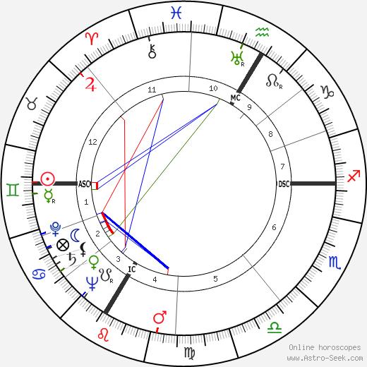 André Wogenscky tema natale, oroscopo, André Wogenscky oroscopi gratuiti, astrologia