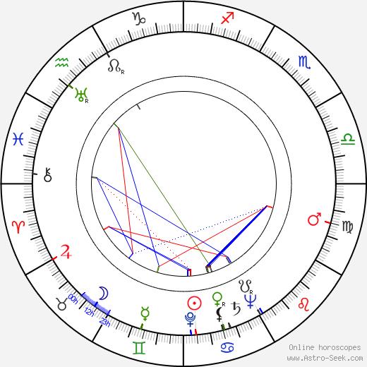 Carey Wilber birth chart, Carey Wilber astro natal horoscope, astrology