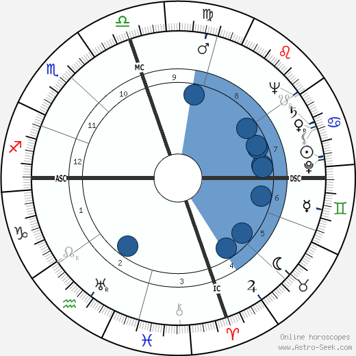 Charles Edward Eaton horoscope, astrology, sign, zodiac, date of birth, instagram
