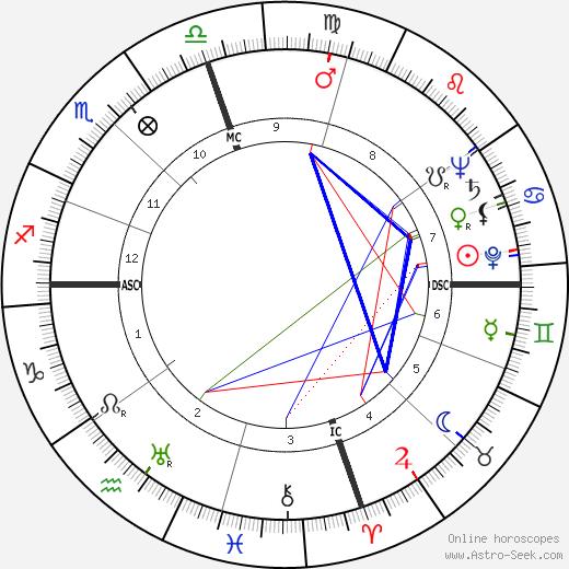 Charles Edward Eaton день рождения гороскоп, Charles Edward Eaton Натальная карта онлайн