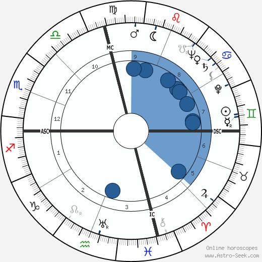 David Stuart Peoples wikipedia, horoscope, astrology, instagram