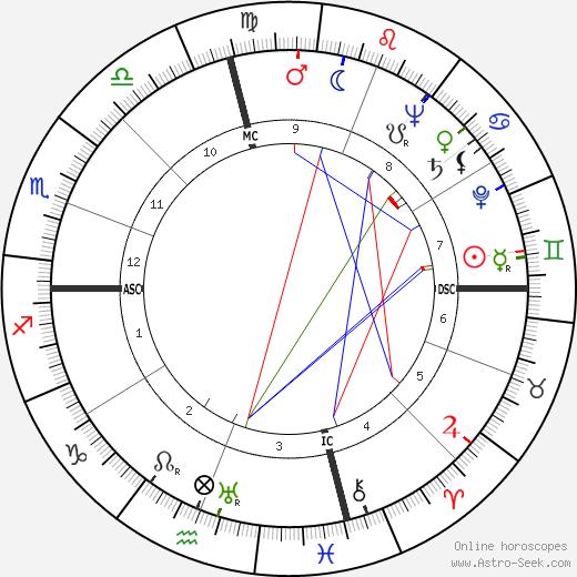 David Stuart Peoples tema natale, oroscopo, David Stuart Peoples oroscopi gratuiti, astrologia