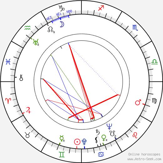 Эйнар Энглунд Einar Englund день рождения гороскоп, Einar Englund Натальная карта онлайн