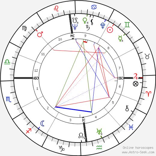 Francis Lopez tema natale, oroscopo, Francis Lopez oroscopi gratuiti, astrologia