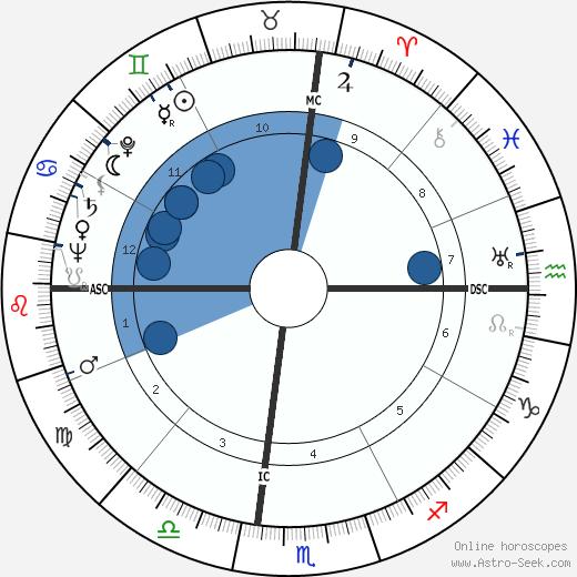 Frederic Warriner wikipedia, horoscope, astrology, instagram