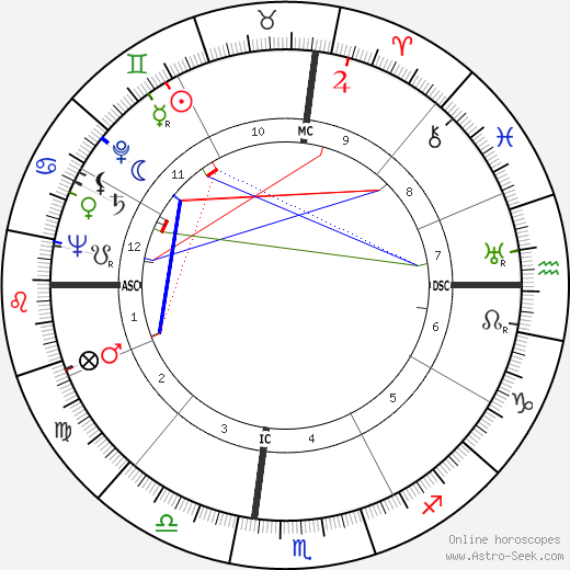 Frederic Warriner birth chart, Frederic Warriner astro natal horoscope, astrology