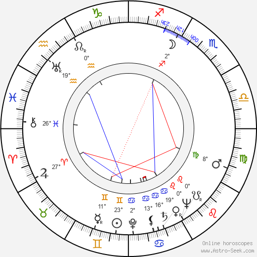 Georg Henrik von Wright birth chart, biography, wikipedia 2019, 2020