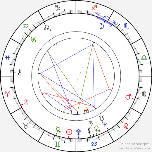 Georg Henrik von Wright astro natal birth chart, Georg Henrik von Wright horoscope, astrology