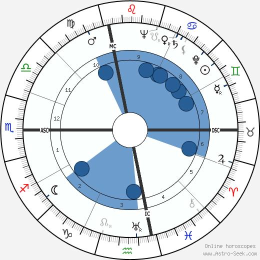 Herbert A. Simon wikipedia, horoscope, astrology, instagram