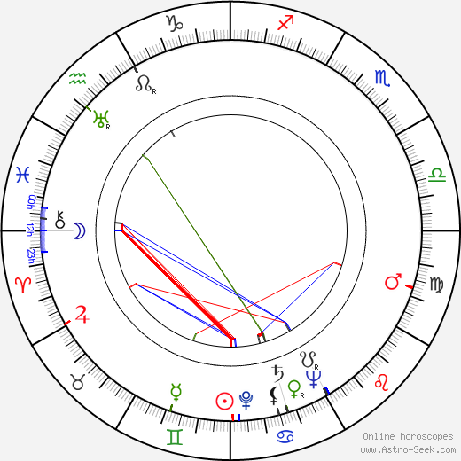 John Daheim birth chart, John Daheim astro natal horoscope, astrology