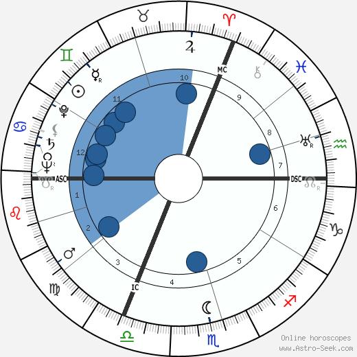 Karl Herrligkoffer wikipedia, horoscope, astrology, instagram