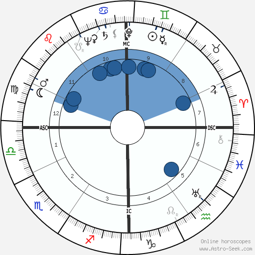 Luigi Comencini wikipedia, horoscope, astrology, instagram