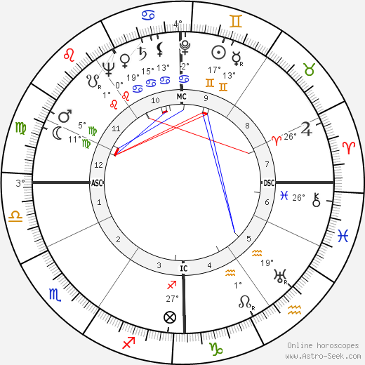 Luigi Comencini birth chart, biography, wikipedia 2018, 2019