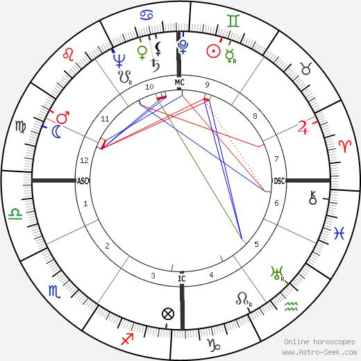 Luigi Comencini astro natal birth chart, Luigi Comencini horoscope, astrology