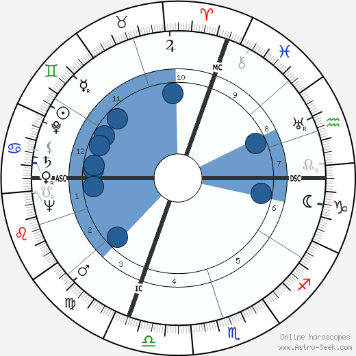 Luigi Scarabello wikipedia, horoscope, astrology, instagram