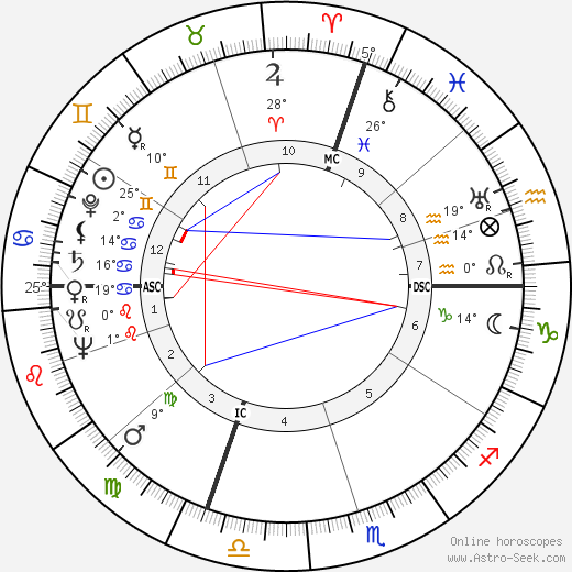 Luigi Scarabello birth chart, biography, wikipedia 2018, 2019