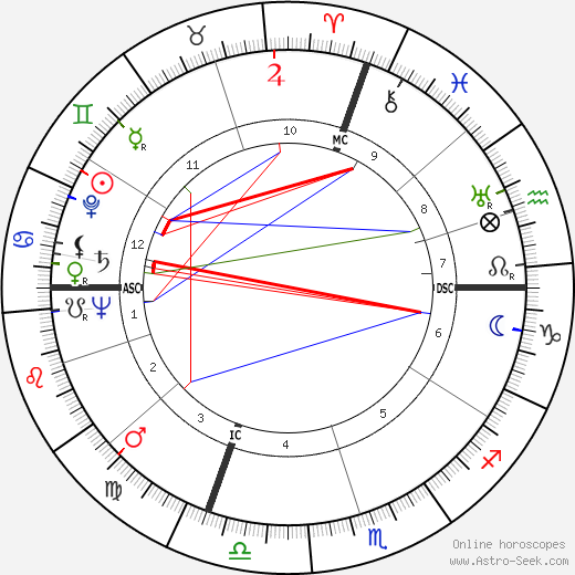 Luigi Scarabello astro natal birth chart, Luigi Scarabello horoscope, astrology