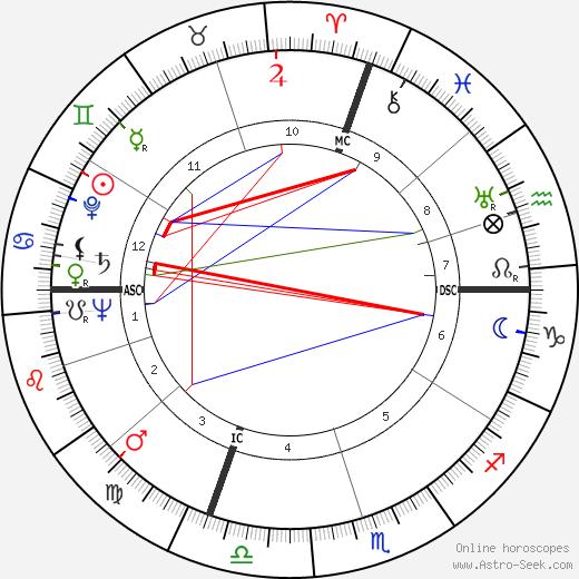 Луиджи Скарабелло Luigi Scarabello день рождения гороскоп, Luigi Scarabello Натальная карта онлайн