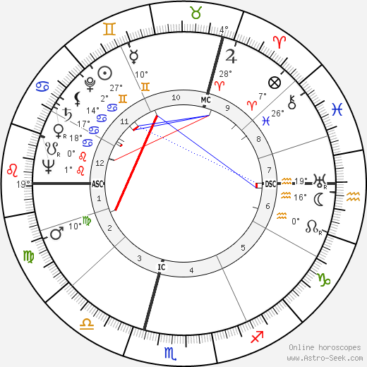Pir Vilayat Khan birth chart, biography, wikipedia 2019, 2020