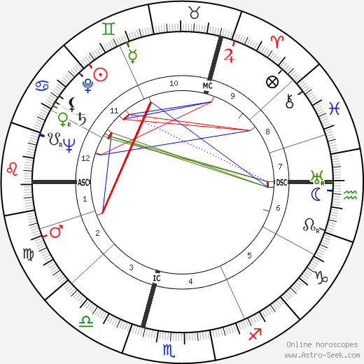 Pir Vilayat Khan birth chart, Pir Vilayat Khan astro natal horoscope, astrology