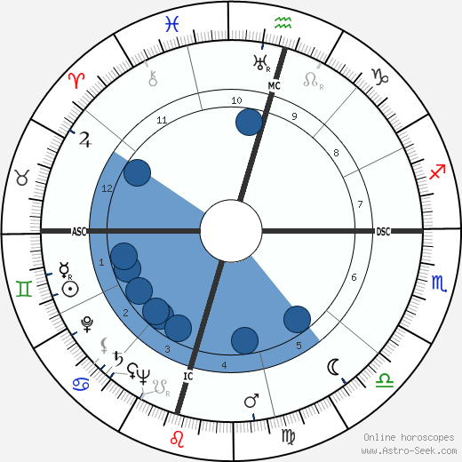 Portia Porter wikipedia, horoscope, astrology, instagram