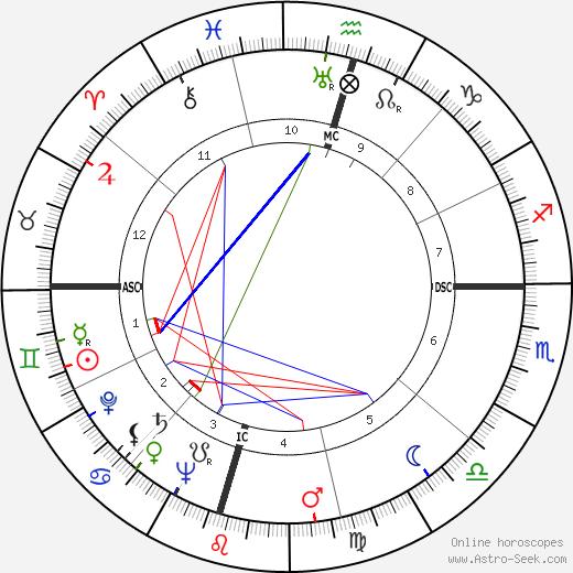 Portia Porter день рождения гороскоп, Portia Porter Натальная карта онлайн
