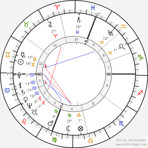 Robert McNamara birth chart, biography, wikipedia 2018, 2019