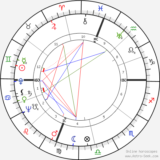Robert McNamara astro natal birth chart, Robert McNamara horoscope, astrology