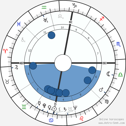 Al H. Morrison wikipedia, horoscope, astrology, instagram
