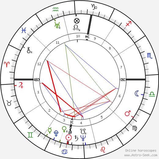 Al H. Morrison tema natale, oroscopo, Al H. Morrison oroscopi gratuiti, astrologia