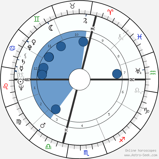 André Allemand wikipedia, horoscope, astrology, instagram