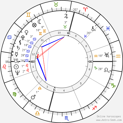 André Allemand birth chart, biography, wikipedia 2019, 2020