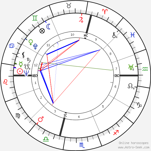 André Allemand astro natal birth chart, André Allemand horoscope, astrology