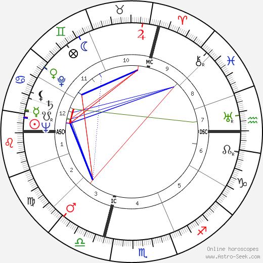 André Allemand tema natale, oroscopo, André Allemand oroscopi gratuiti, astrologia