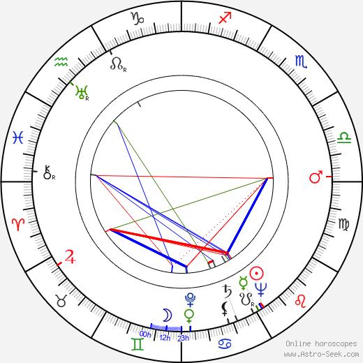Birger Wiik astro natal birth chart, Birger Wiik horoscope, astrology
