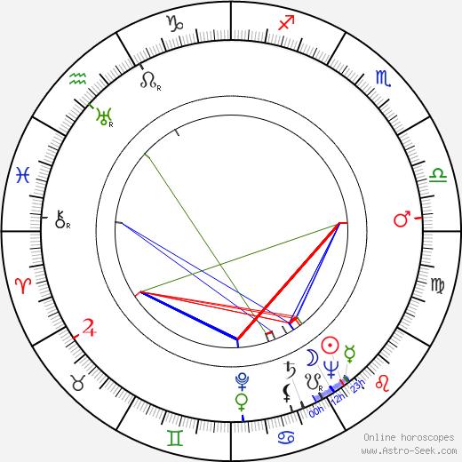 Budd Boetticher birth chart, Budd Boetticher astro natal horoscope, astrology
