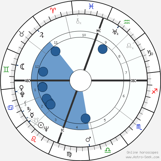 Clarence Edwin Bell wikipedia, horoscope, astrology, instagram