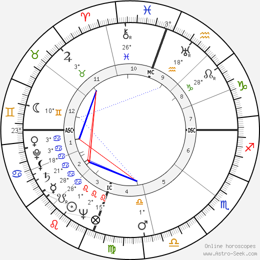 Clarence Edwin Bell birth chart, biography, wikipedia 2019, 2020