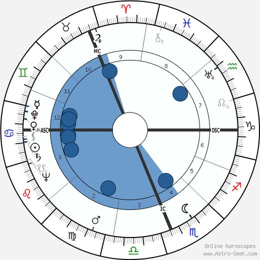 Gough Whitlam wikipedia, horoscope, astrology, instagram