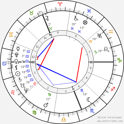 Gough Whitlam birth chart, biography, wikipedia 2019, 2020