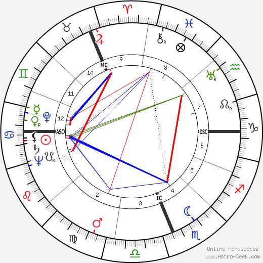 Gough Whitlam birth chart, Gough Whitlam astro natal horoscope, astrology