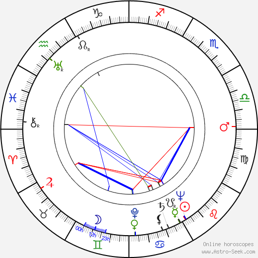 Henryk Szwajcer birth chart, Henryk Szwajcer astro natal horoscope, astrology