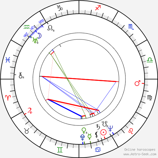 Hollis Irving birth chart, Hollis Irving astro natal horoscope, astrology