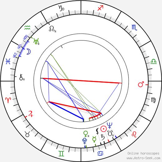 Irene Manning astro natal birth chart, Irene Manning horoscope, astrology