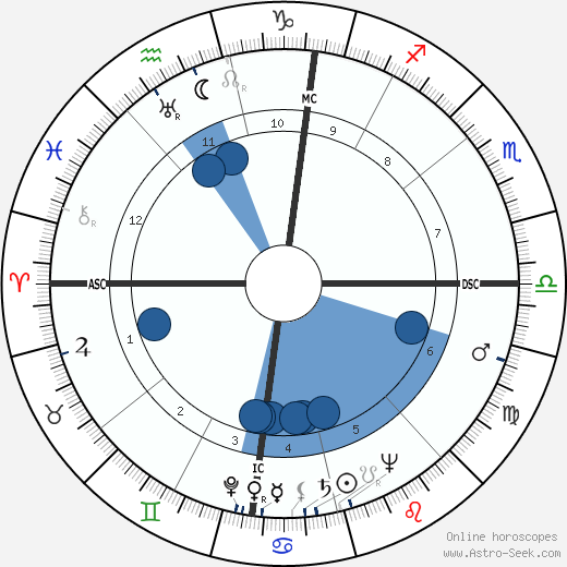 Irving Saul Shapiro wikipedia, horoscope, astrology, instagram