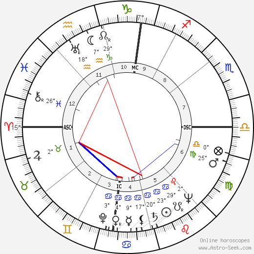 Irving Saul Shapiro birth chart, biography, wikipedia 2017, 2018