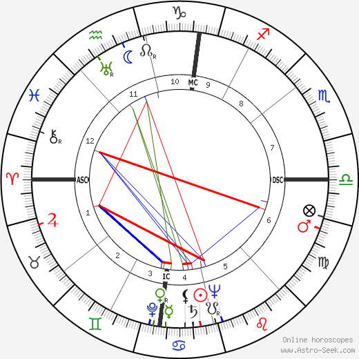 Irving Saul Shapiro astro natal birth chart, Irving Saul Shapiro horoscope, astrology