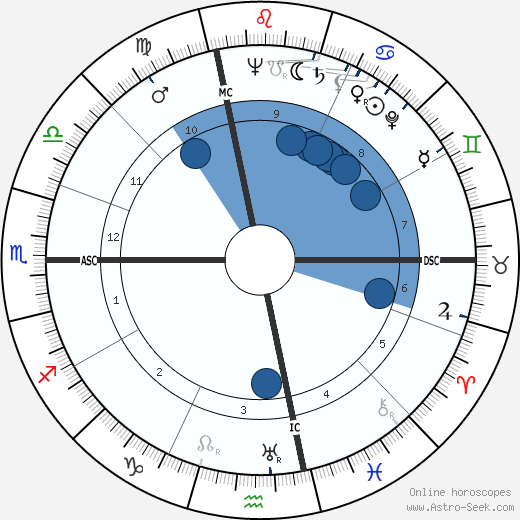 Jean Giraudeau wikipedia, horoscope, astrology, instagram