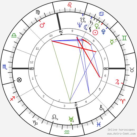 Jean Giraudeau tema natale, oroscopo, Jean Giraudeau oroscopi gratuiti, astrologia