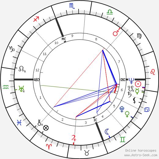 John D. MacDonald tema natale, oroscopo, John D. MacDonald oroscopi gratuiti, astrologia